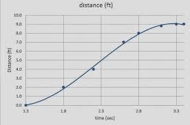 engr dots → data points line → polynomial fit