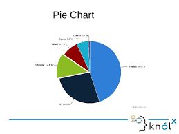 Pie Chart Highcharts Highcharts
