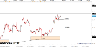 Silver Live Chart Forexpros How To Earn Quick Money In Hay Day