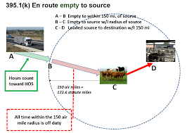 Agriculture Exemption Diagrams Federal Motor Carrier