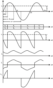 single phase full wave controlled rectifier electronics tutorial operation of this mode can be divided between four modes mode 1 α toπ • in positive half cycle of applied ac signal scr s t1 t2 are forward bias can