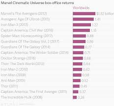 American Box Office Chart Marvel Cinematic Universe Box Office Returns
