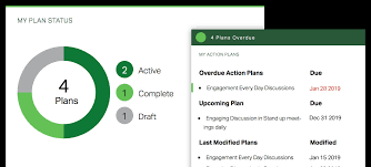 Create Action Plans That Tie To Business Outcomes Gallup