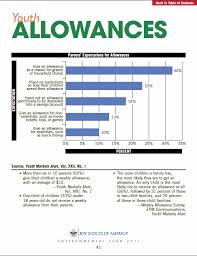 Teenage Allowance Chart Kids Money For Parents Allowance Statistics