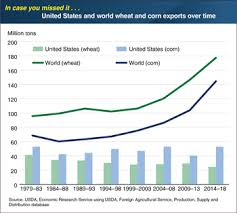 Corn Commodity Price Chart Usda Ers Charts Of Note