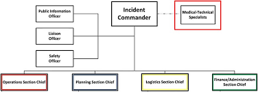 Incident Command System Flow Chart Outbreak Response And Incident Management Shea Guidance And