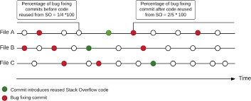 On code reuse from StackOverflow: An exploratory study on Android apps