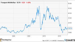 Freeport Mcmoran Stock Price Chart Freeport Mcmoran Stock History Everything Investors Need To
