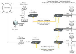 tc2200 multi drop bus string fiber optic modem to enlarge