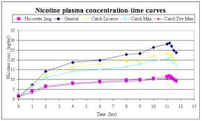 Cotinine Level Chart Swedish Match Nicotine Uptake