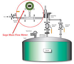 how a gas meter works nitrogen blanketing for storage tanks and vessels