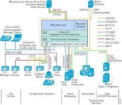 Installation Guide For Cisco Uc Integration For Microsoft Lync