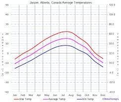Alberta Grid Chart Average Temperatures In Jasper Alberta Canada Temperature