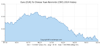Euro Eur To Chinese Yuan Renminbi Cny History Foreign