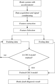 Brake Fault Diagnosis Using Clonal Selection Classification