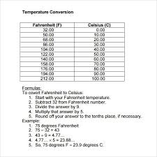 Printable Celsius To Fahrenheit Body Temperature Conversion Chart Chart