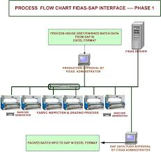 Sap Data Flow Diagram Wiring Diagrams