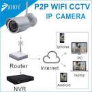 Wireless externe Kamera
