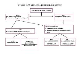 Civil Procedure Diagram Civil Litigation Flow Chart Civ Pro