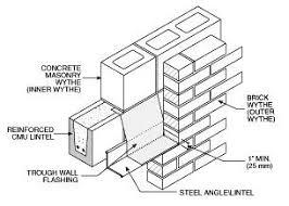 The Importance Of Counterflashing On Masonry Walls Fick Bros