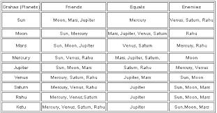 Planet Friendship Chart Bedowntowndaytona Com