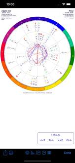 Relocation Natal Chart Iphemeris Astrology Charts