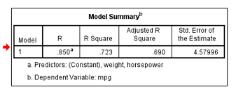 coefficient of determination is the r square value i e 723 or 72 3 r square is simply square of r i e r times r