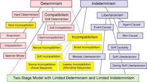 what arguments are there for or against the existence of will multiple schools of thought on will vs determinism diagram