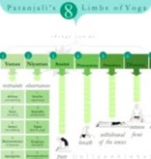 8 Limbs Of Yoga Chart 8limbs Yoga Amtworkout Co
