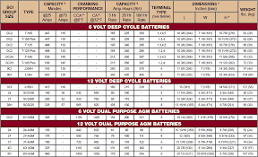 Automotive Battery Group Size Chart Www Prosvsgijoes Org