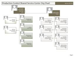 Ucsc Org Chart Pcssc Organization Chart Production Control Shared