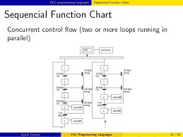 Plc Chart Plc Programming Languages
