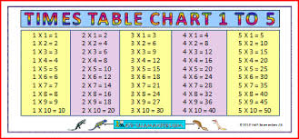 Five Times Tables Chart Large Times Table Chart 1 5 A Large Times Tables Chart