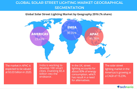 Global Lighting Market 2016 Increased Government Support To Boost The Global Solar
