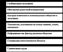 Реферат Управление социальным развитием организации Современные условия развития общества