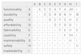 Pairwise Comparison Matrix Engineering Design Handbook