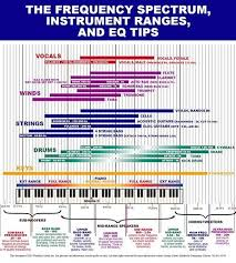 Freq Range Chart Eq Cheat Sheet Frequency Charts For Mixing Hurt More Than