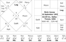 Planetary Attraction In The Horoscopes Of Priyanka Chopra