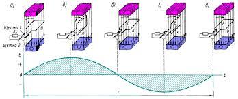 Тяговый генератор переменного тока Схема работы генератора переменного тока