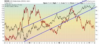 Gold In Dollar Chart Dollar To Gold Currency Exchange Rates