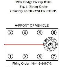 dodge diagram of distributer firing order for a liter not all caps are marked for 1 so what you need to do is have another look at the diagram the 1 points directly to the front of the engine