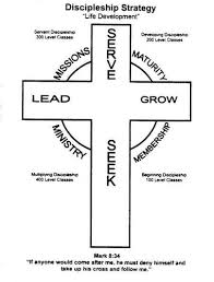 Christian Growth Chart Discipleship Tools