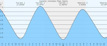 Tide Chart Kennebec River Bath Maine Gardiner Kennebec River Me Tides Marineweather Net