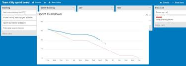 Free Burndown Chart Trello How To Manage Scrum And Kanban Teams In Trello With The