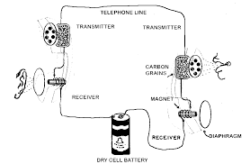 candlestick telephone wiring diagram wiring library sets up sound waves that are the same as the ones sent into