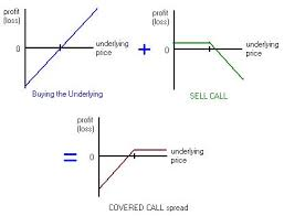 Call Options Trading Strategy Covered Call Options