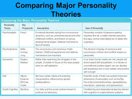 personality theories unit 10 personality overview freuds psychoanalytic perspective
