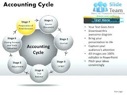 Accounting Flowchart Template Cool Cycle Flow Chart Template Accounting Cycle Flow Chart Cycle Flow