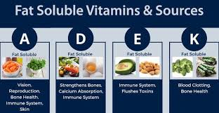 Water Soluble And Fat Soluble Vitamins Chart Water Soluble Vs Fat Soluble Vitamins Know The Difference