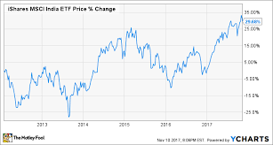 Alibaba Stock Price History Chart Why You Cant Invest In Flipkart Yet The Motley Fool